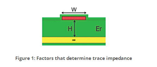 How important is Dielectric Constant to your PCB Design